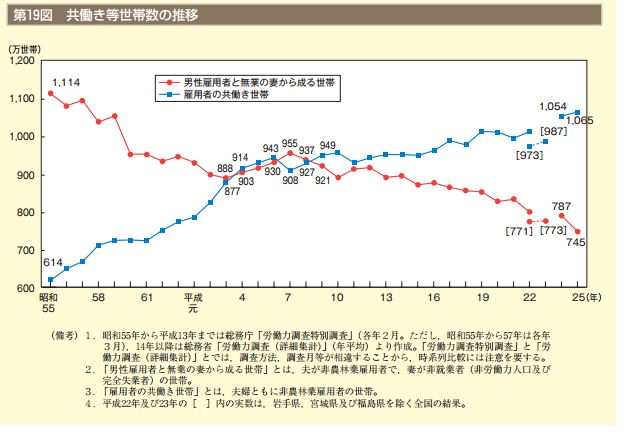 http://www.gender.go.jp/about_danjo/whitepaper/h26/gaiyou/pdf/h26_gaiyou.pdf