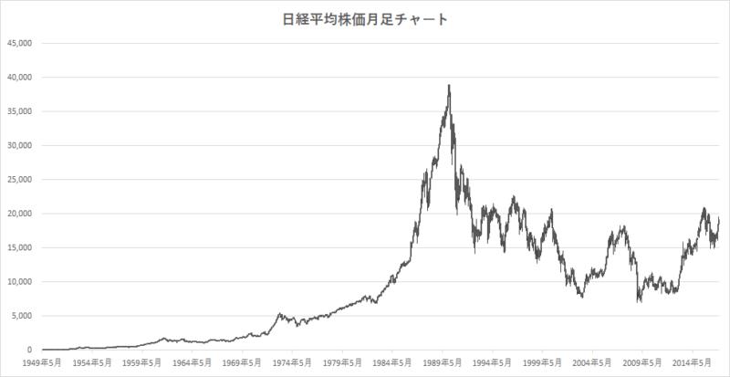 日経平均株価の長期チャート