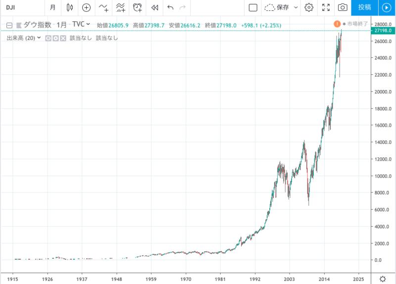 ダウ平均株価の長期チャート