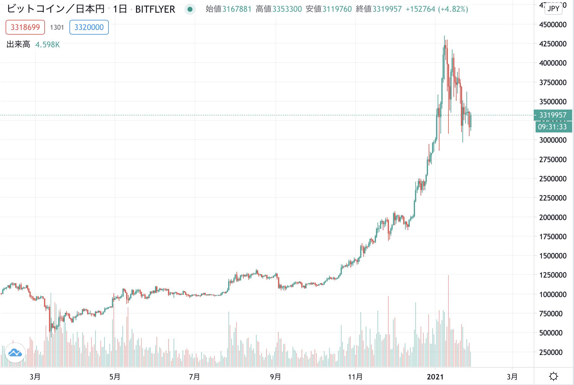 ビットコイン上昇トレンドチャート